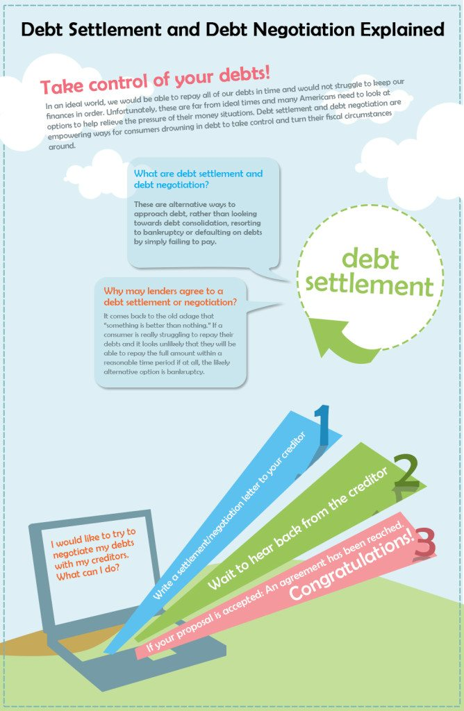 Debt Settlement and Debt Negotiation Explained