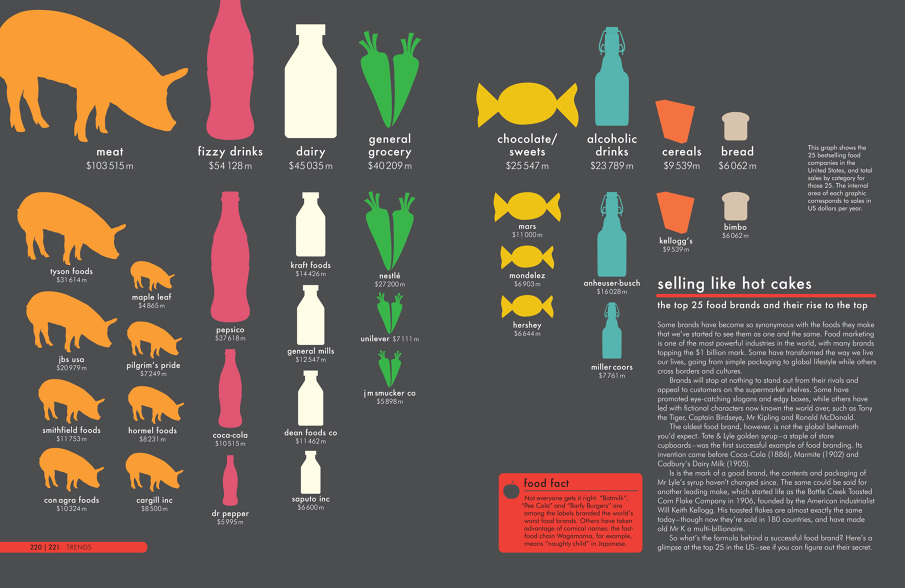 The Infographic Book of Food - Tom Howey Book design and typography