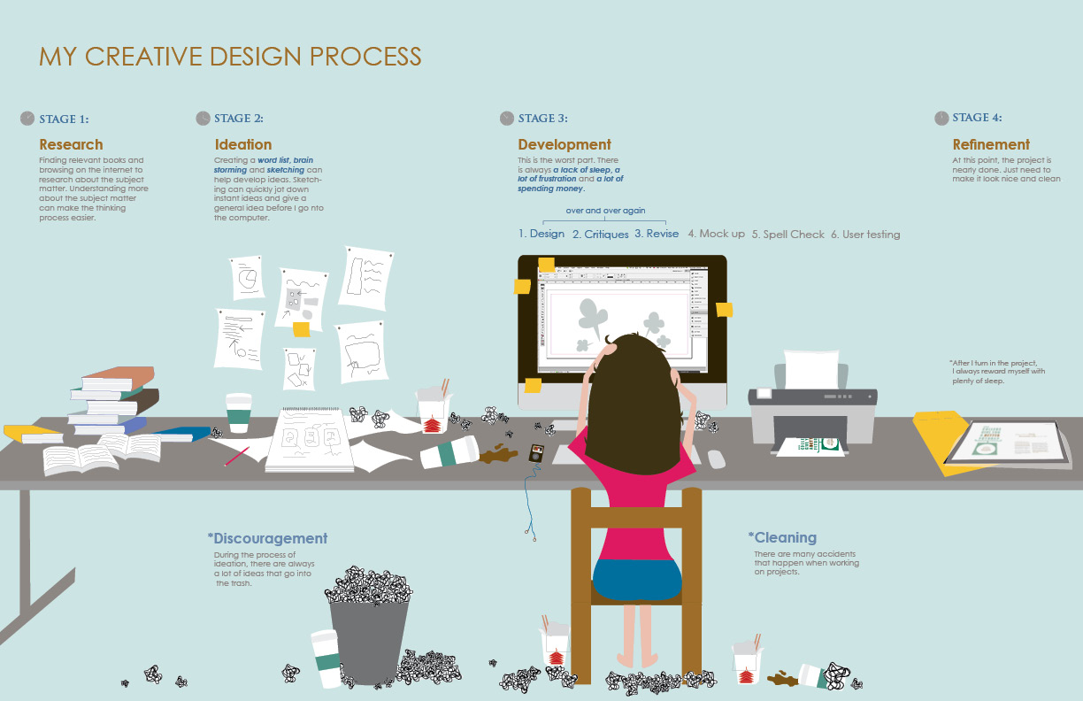 Gallery of poster design process