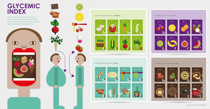 Glycemic Index Infographics Blink Designs