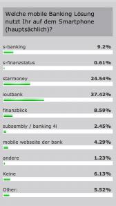 """Ergebnis der Umfrage nach den genutzten mobile Banking Lösungen: Die """"App"""" ist der Sieger!"""