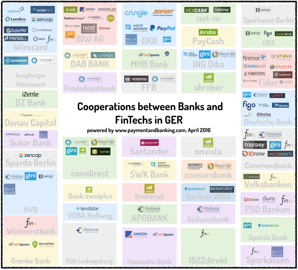 Cooperations between banks and fintechs April 2016