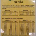 Western Union Fees Table Canada
