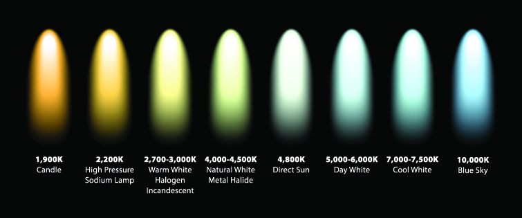Understanding Set Lighting and Color Temperature
