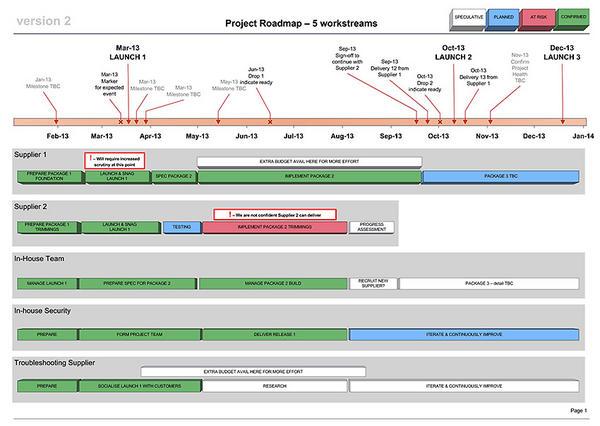 Business Docs UK on Twitter \ - project roadmap template