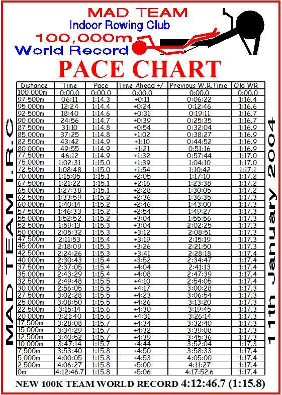 pace chart - Oyuarmanmarine