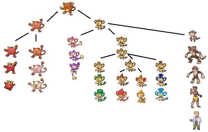 Sunkern Evolution Chart - Фото база