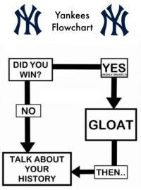 """MLB Memes on Twitter: """"The #Yankees fan flowchart , http ..."""