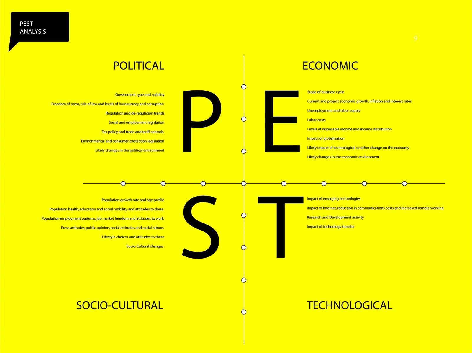"Ikea Design Tool Pestle Analysis On Twitter: ""what Is Pest Analysis And Why"