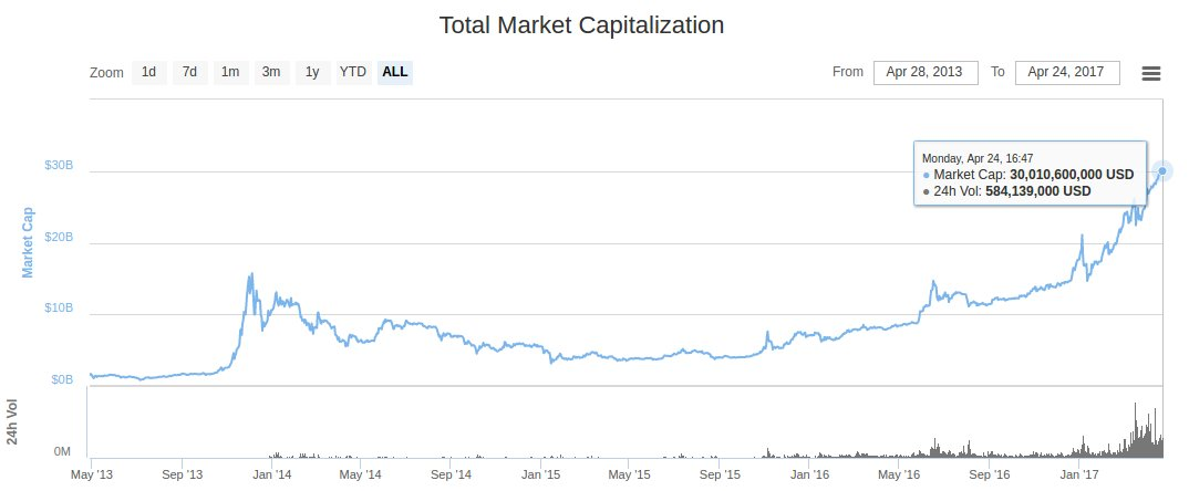 CoinMarketCap on Twitter \