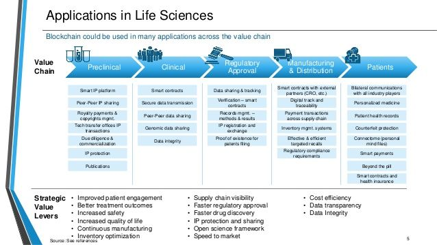 blockchain in Life Sciences #cryptocurrency #AI #ML #IOT #Bitcoin - strategic analysis report