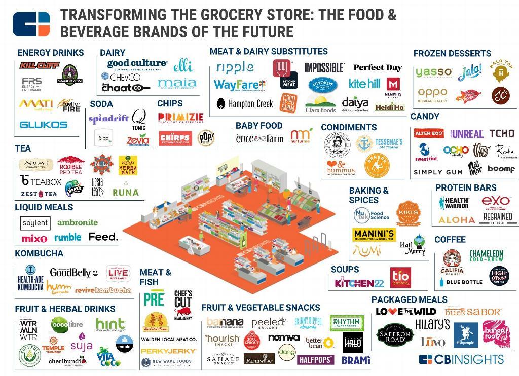 Essec Businessschool On Twitter Quottransforming The Grocery
