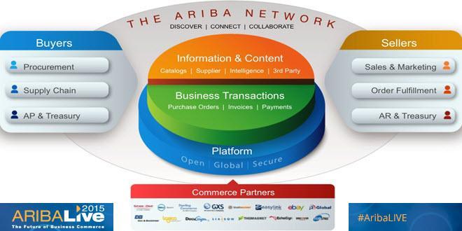 SAP Ariba on Twitter \