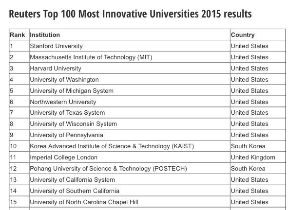 Phil Baty on Twitter \ - london universities list