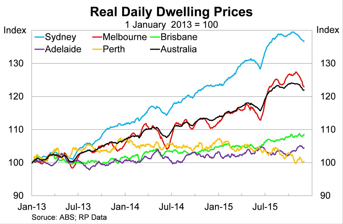 Sold House Prices Australia Callam Pickering On Twitter