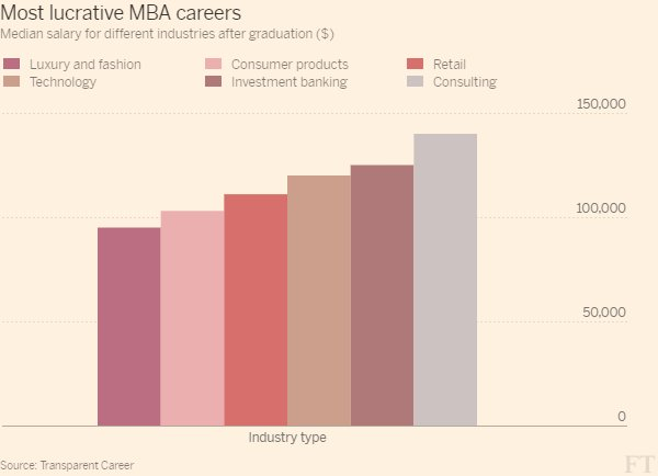 Is a fashion mba worth it? maybe not! - scoopnest