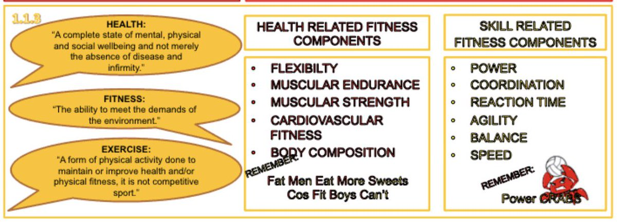 ASFA Sport and PE on Twitter \ - components of fitness