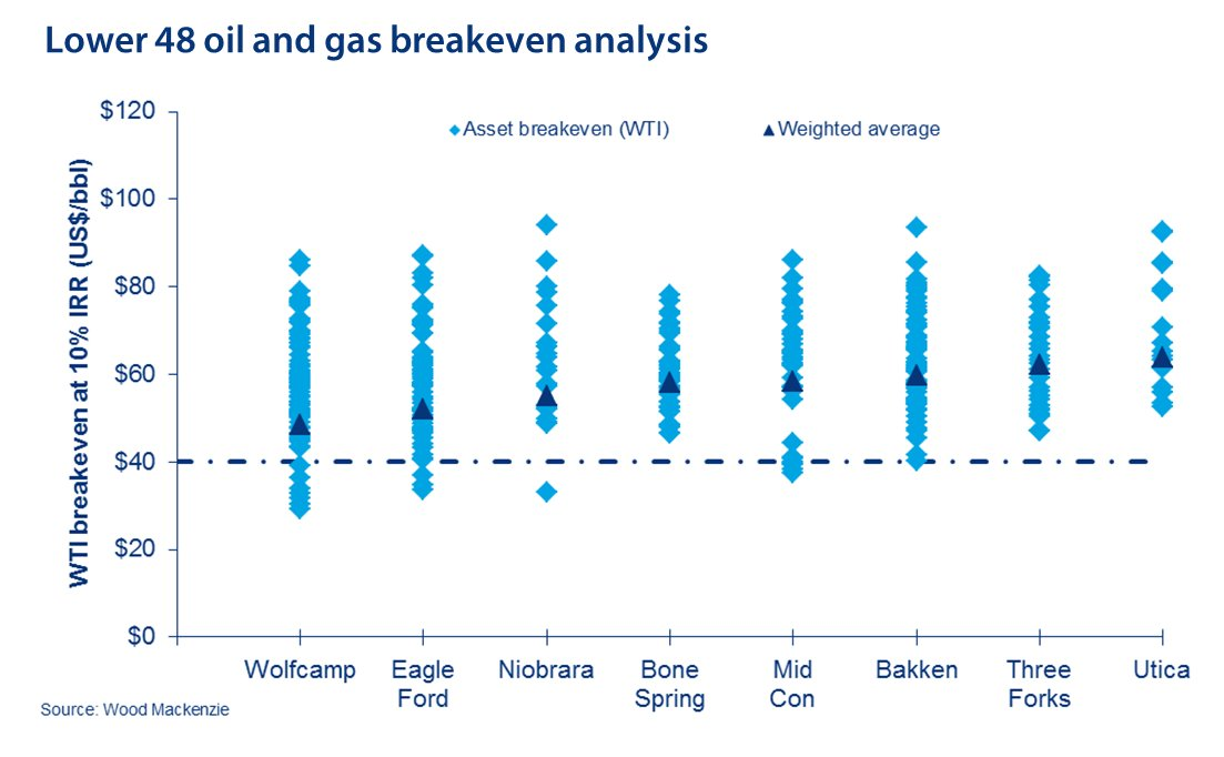 Wood Mackenzie on Twitter \ - Breakeven Analysis