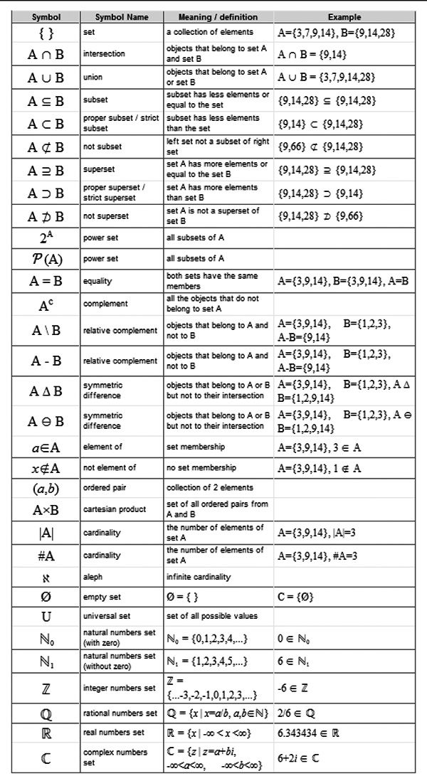 Set Symbols   Names, Meaning \/ Definations And Examples Math   Business  Analysis Report