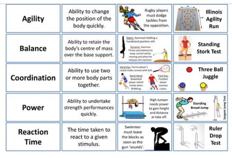 Heworth Grange PE on Twitter \ - components of fitness