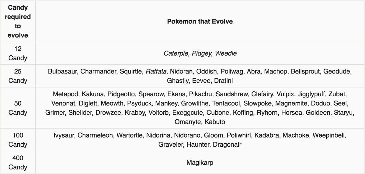 Pokémon GO News on Twitter \