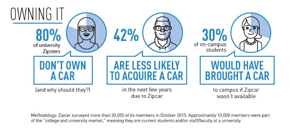Zipcar on Twitter \