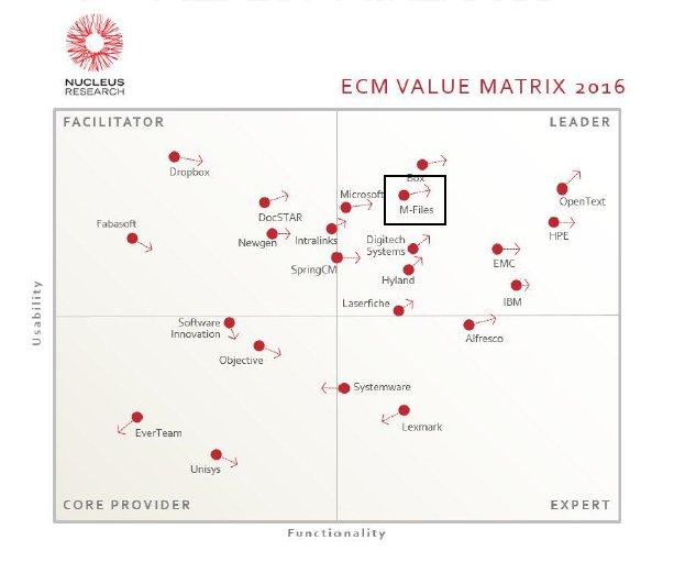 M-Files on Twitter \ - value matrix