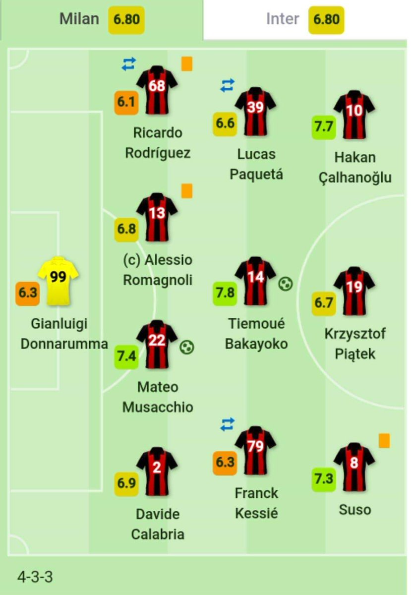 Sofascore Rating Milan Eye On Twitter