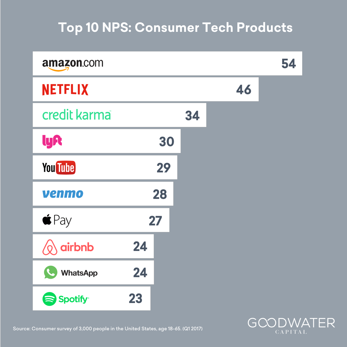 Credit Karma Goodwater Capital On Twitter