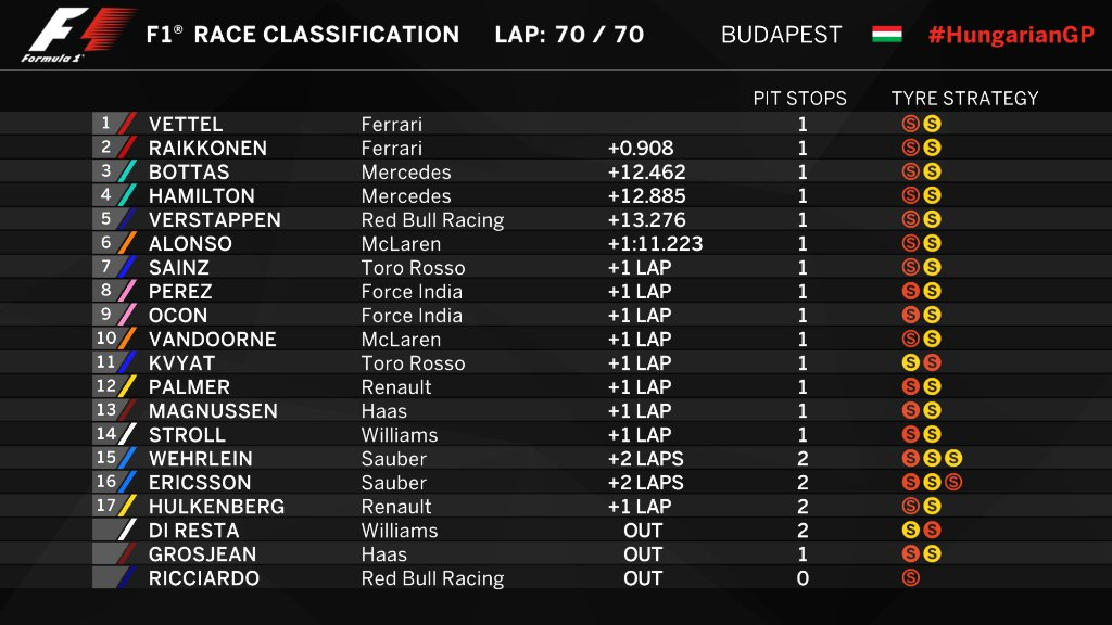 "F1 Grand Prix Race Formula 1 On Twitter: ""initial Classification (lap 71/71"