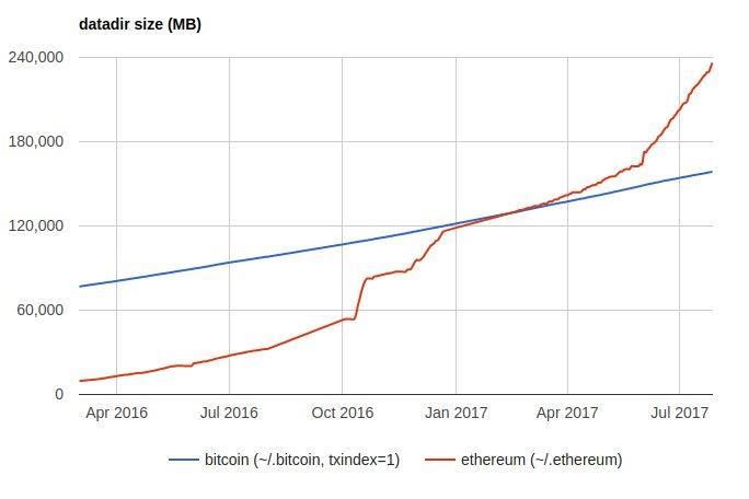 Bitcoin Valuation Chart Ethereum Node Size Over Time \u2013 B S Handicrafts