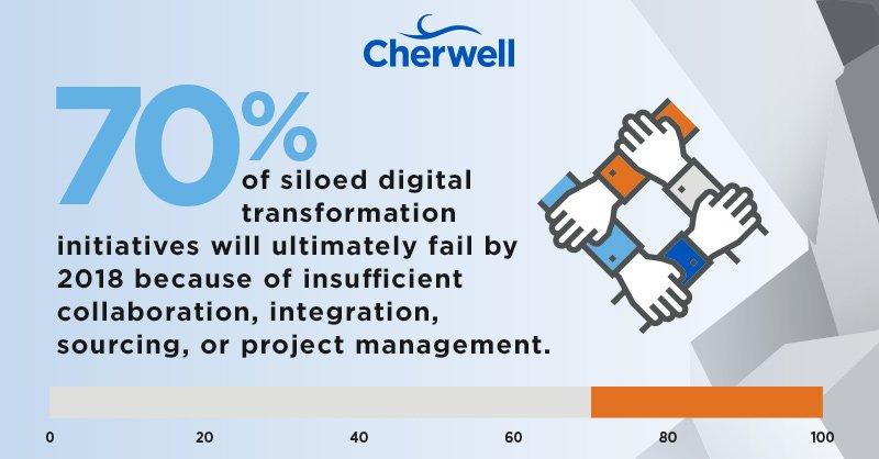 Cherwell Software on Twitter \