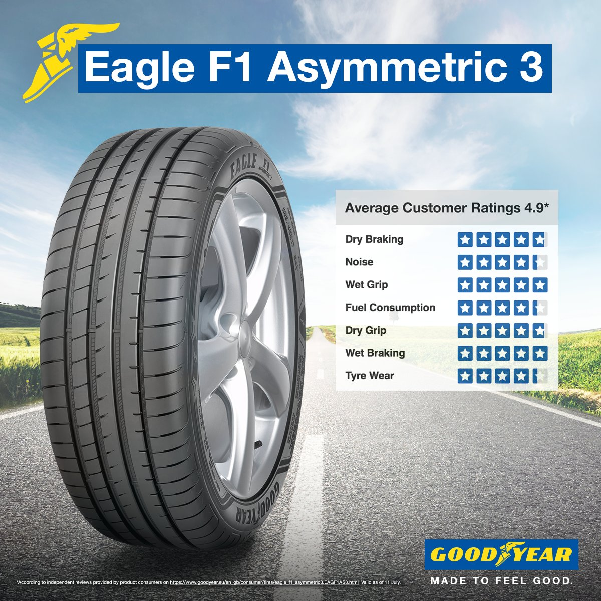 Goodyear Tyres Goodyear Tyres On Twitter