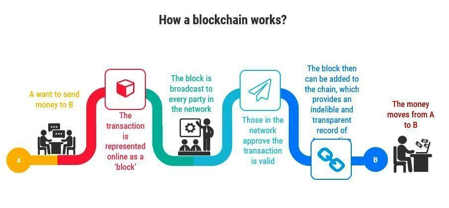 Transaction Bitcoin Cash Longue Geth Upgrade Ethereum \u2013 Surigao