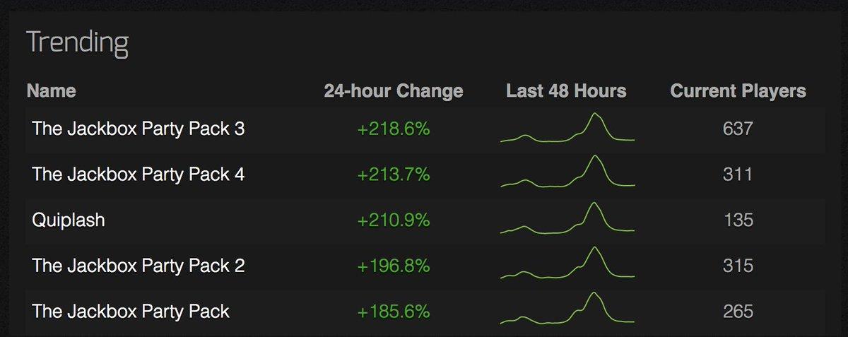 √ Steam Charts (@steamcharts)