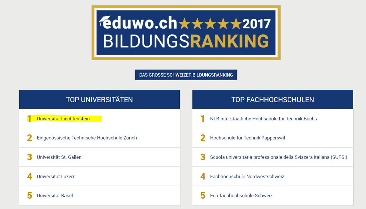 Uni Ranking Architektur Uni Liechtenstein On Twitter