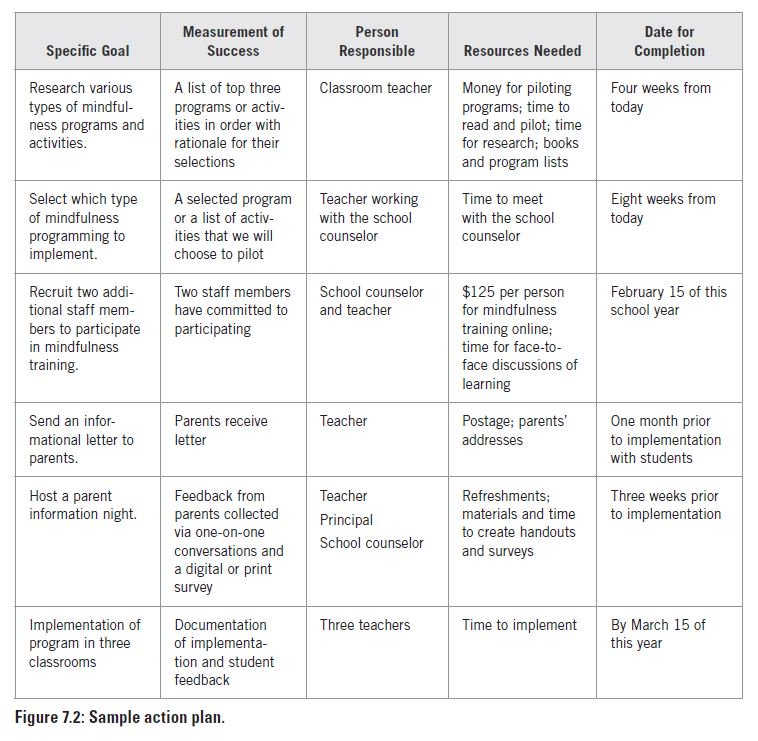 Marzano Research on Twitter \ - sample smart action plan