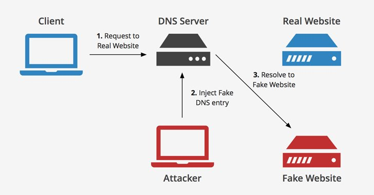 What is dns poisoning attack and learn how to prevent it to protect