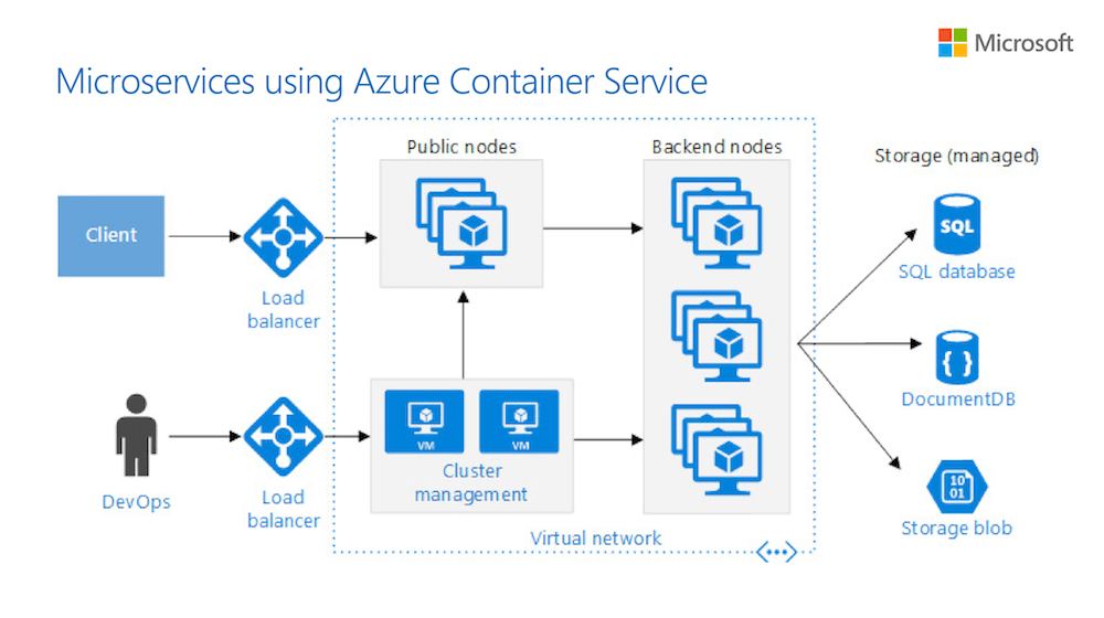 Microsoft Azure On Twitter Quotdesign Scalable Resilient