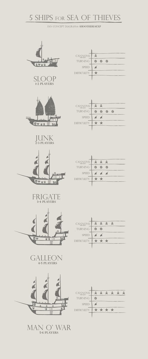 Sea of Thieves HQ on Twitter \ - types of ships