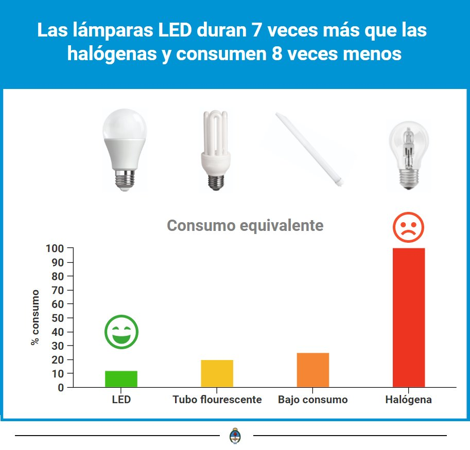 Lamparas Led Consumo Argentina Eficiente On Twitter