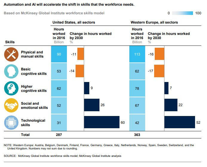 The 3 key skill sets for the workers of 2030 #work #future