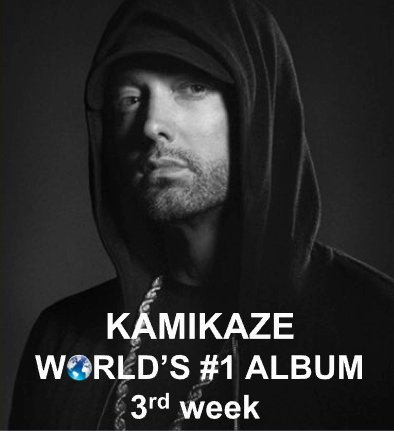 scores a 3rd week atop the world\u0027s best-selling albums chart, the
