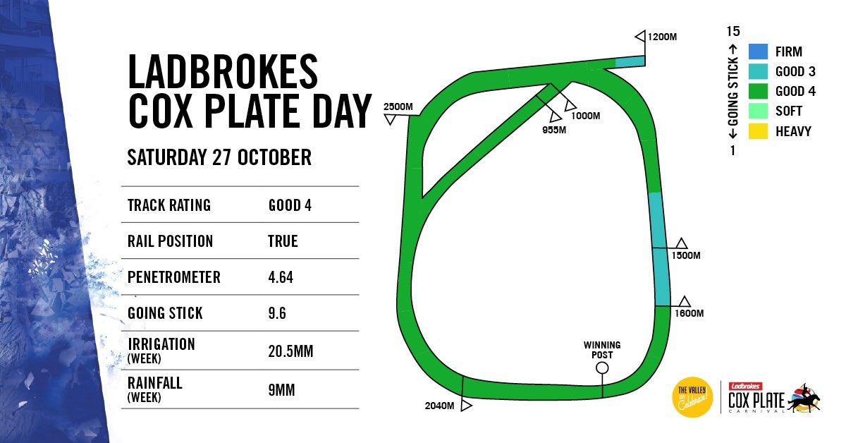 1600m Track Diagram - Wiring Diagram Progresif