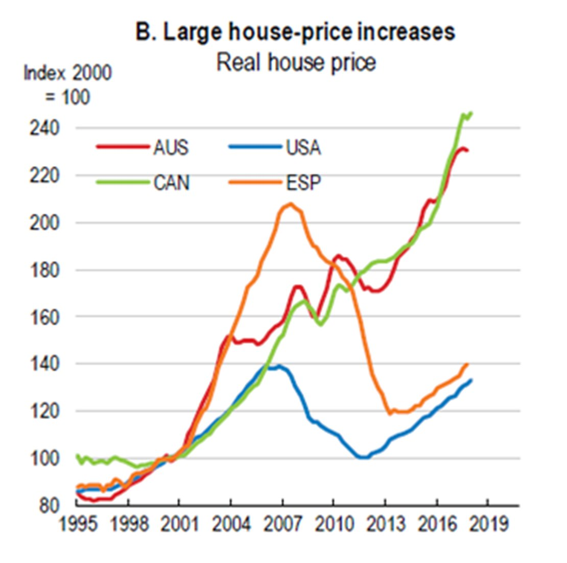 Sold House Prices Australia Mohamed A El Erian A Twitteren