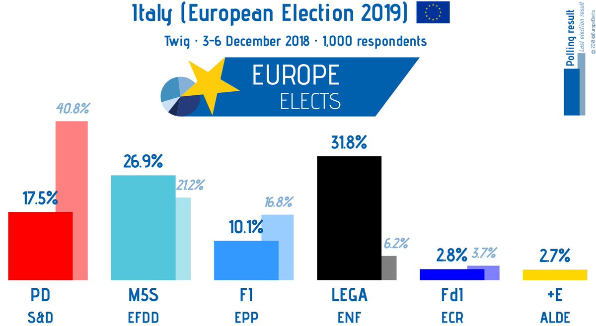 Election Poll Europe Elects On Twitter