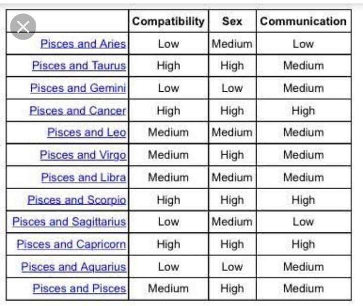 Pisces Zodiac Compatibility Chart \u2022 LoveHoroscope2019