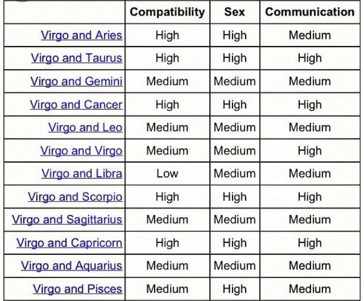 Virgo Zodiac Compatibility Chart \u2022 LoveHoroscope2019