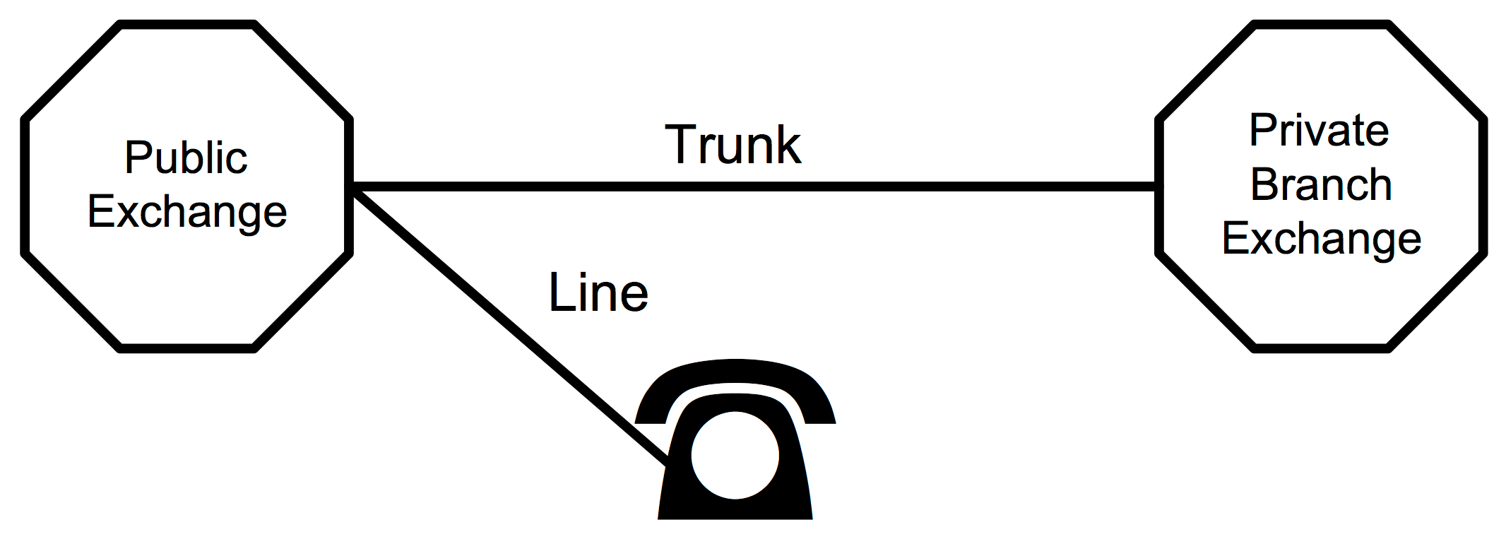 co or pbx line circuit co or pbx line circuit
