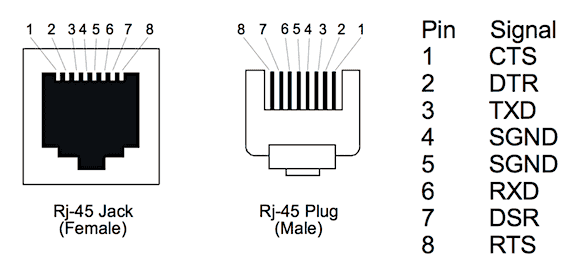 rs232 null modem cable wiring